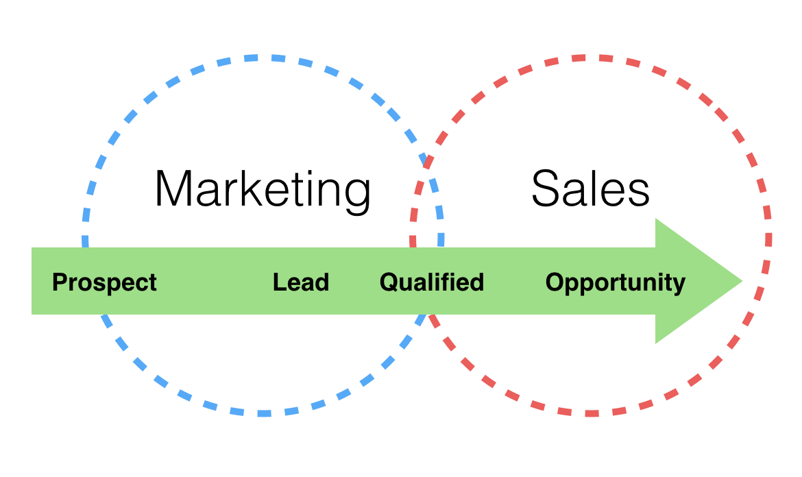 How to Generate Business to Business Sales Leads Like a Pro